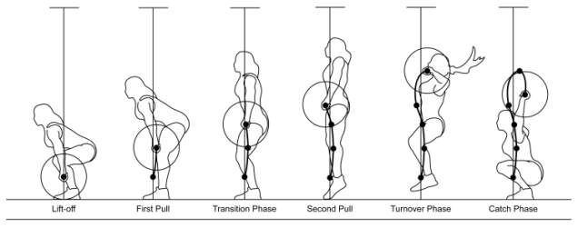 Snatch+Phases+Trajectory-lowres
